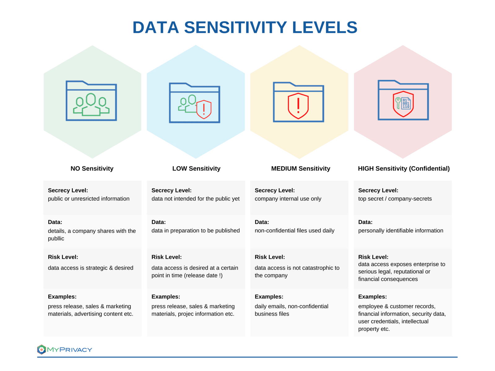 Data Sensitivity Levels