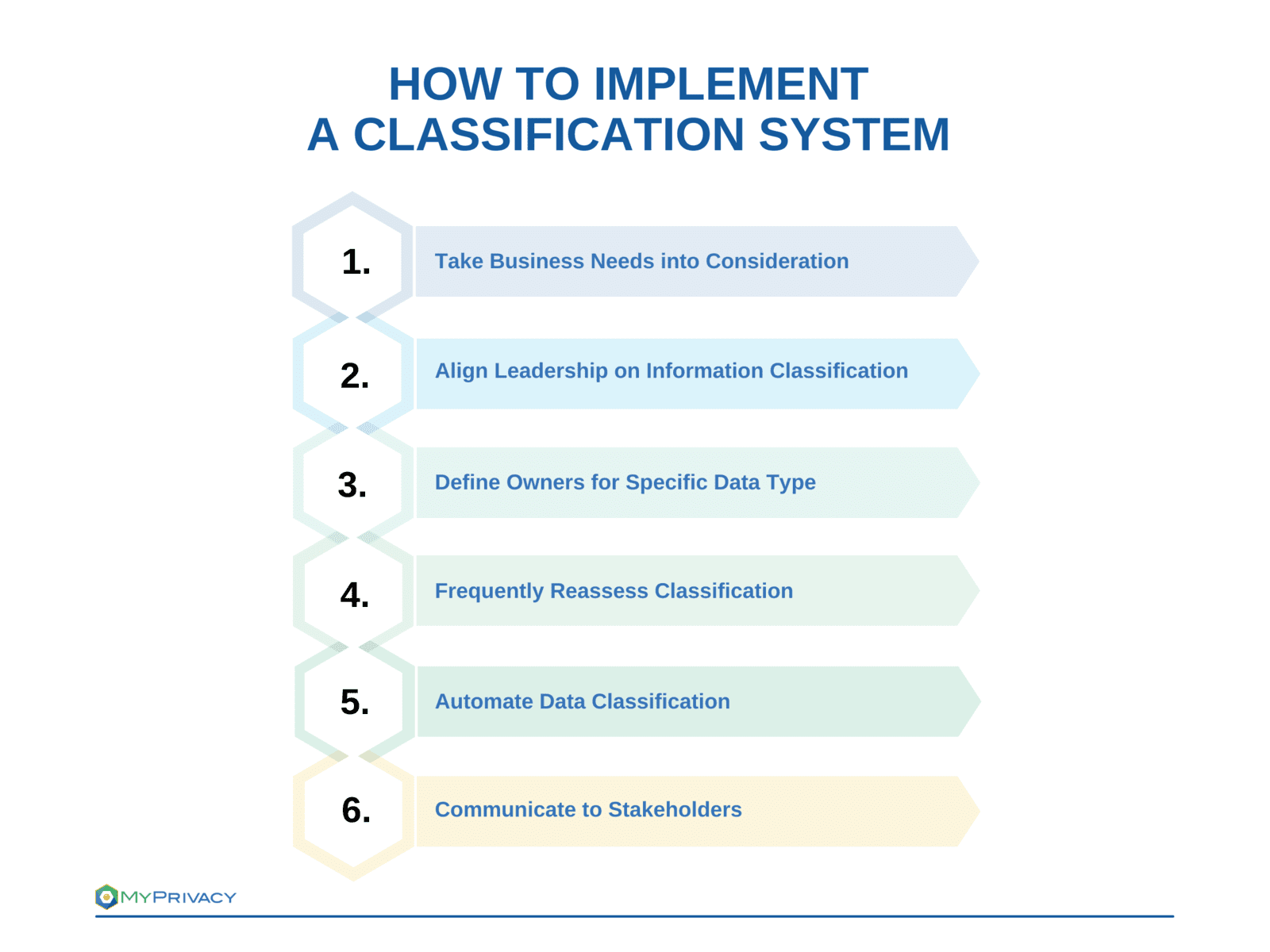 Tips how to implement a Classification Process