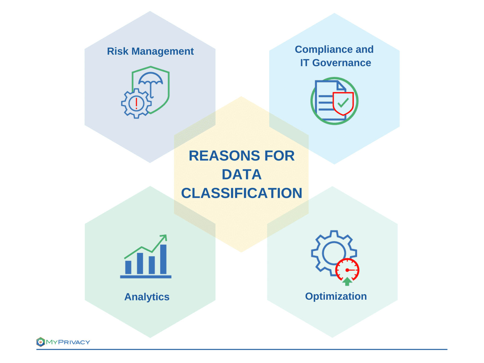 why you should implement a data classification process